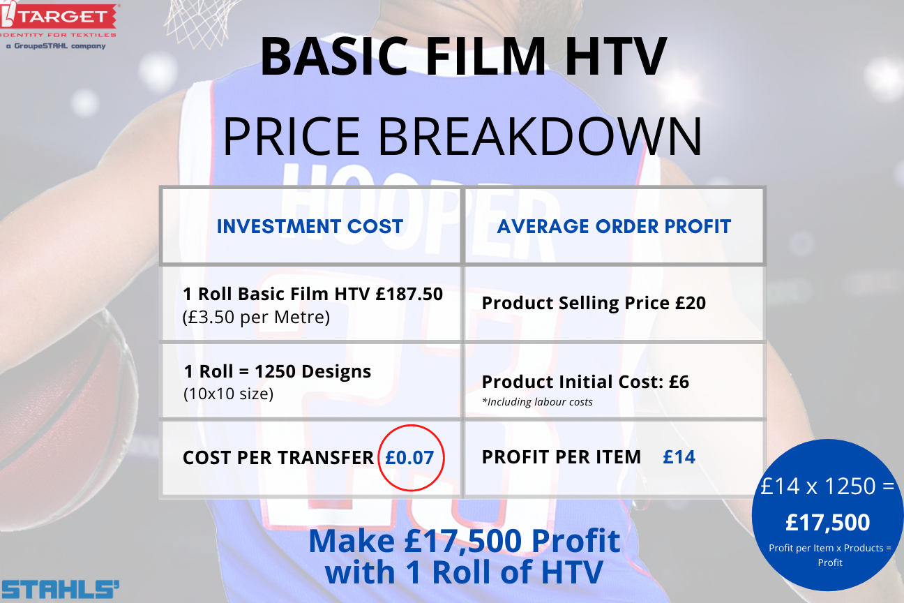 stahls' cad-cut basic film htv price breakdown