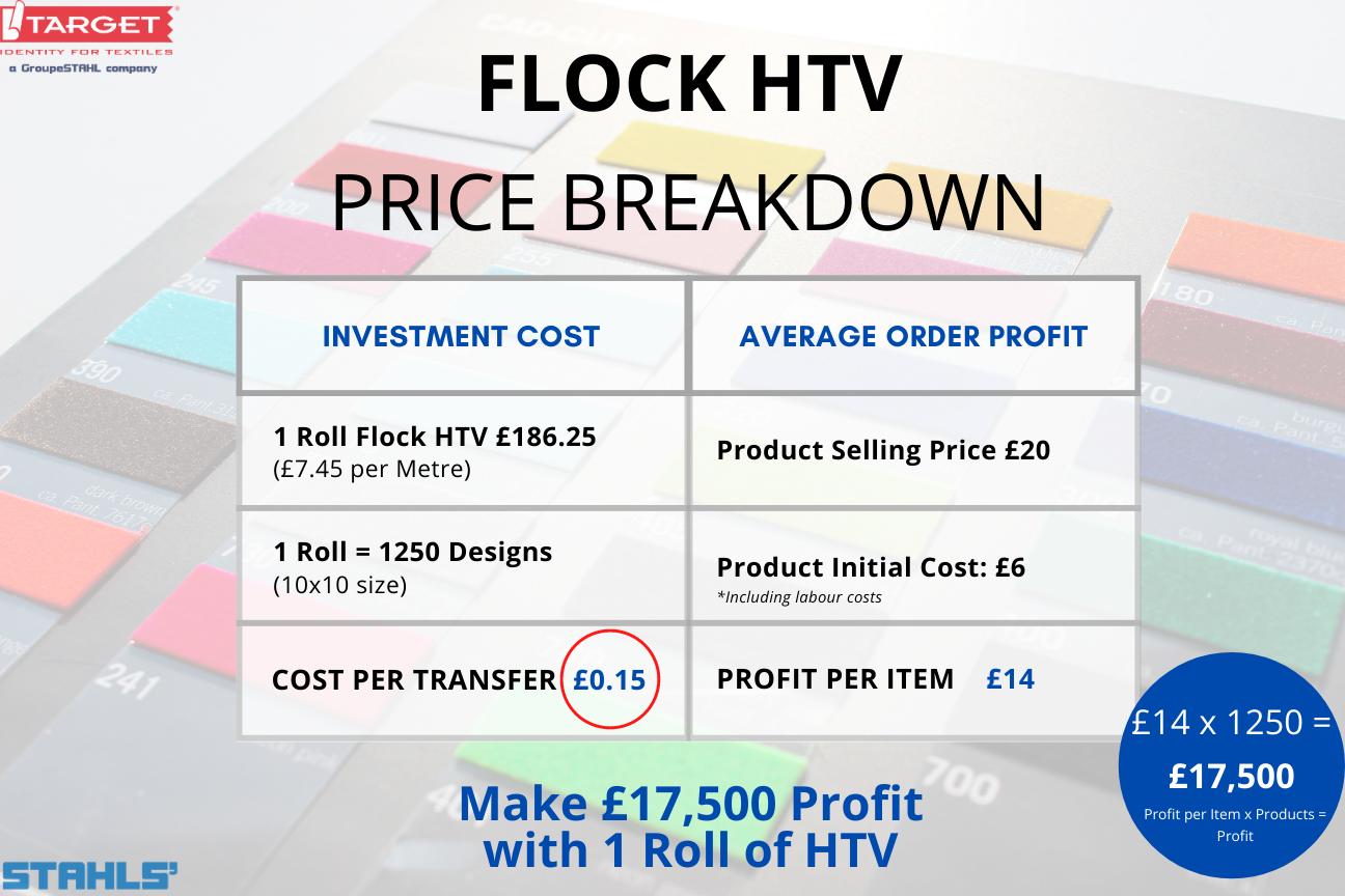 stahls' cad-cut flock htv price breakdown