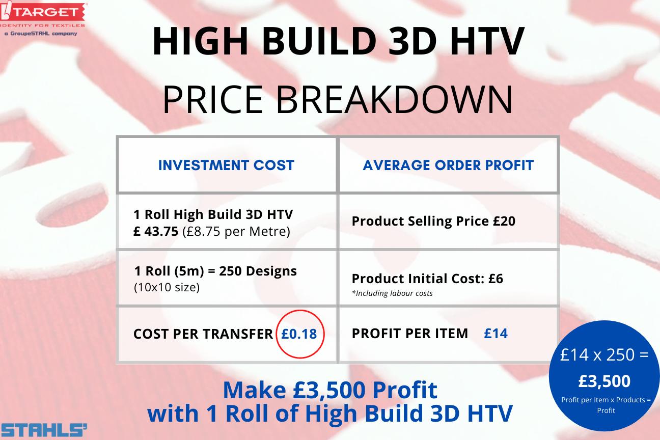 stahls cad-cut high build 3d htv price breakdown