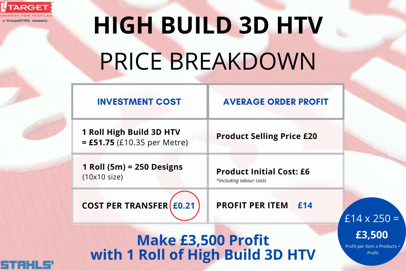 Stahls' High Build 3D HTV Price Breakdown