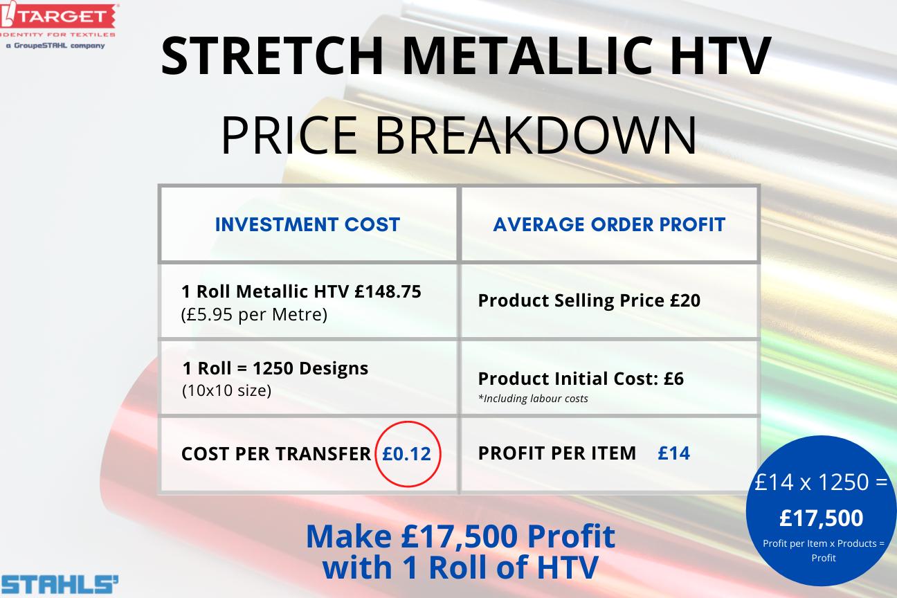 Stahls' Stretch Metallic HTV Price Breakdown