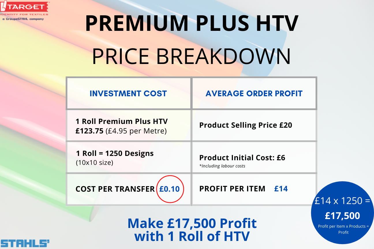 stahls' cad-cut premium plus htv price breakdown